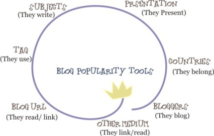 Blog popularity tools