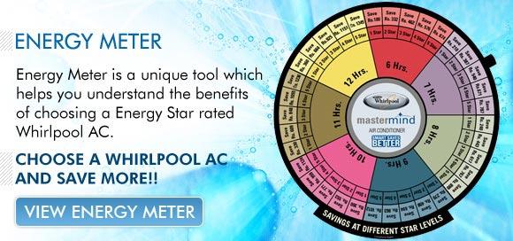 whirlpool- Energy meter